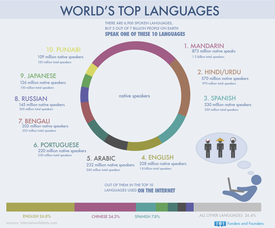 Worlds Top Languages Most Of Them Are From India Implicitly Me - How many international languages in the world